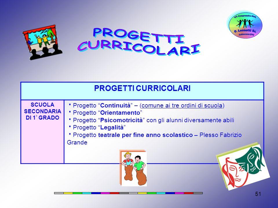 51 PROGETTI CURRICOLARI SCUOLA SECONDARIA DI 1 ° GRADO Progetto Continuità – (comune ai tre ordini di scuola) Progetto Orientamento Progetto Psicomotr