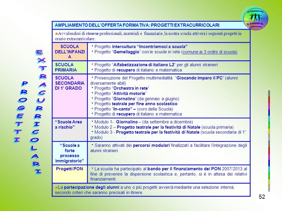 52 AMPLIAMENTO DELLOFFERTA FORMATIVA: PROGETTI EXTRACURRICOLARI Avvalendosi di risorse professionali, materiali e finanziarie, la nostra scuola attive