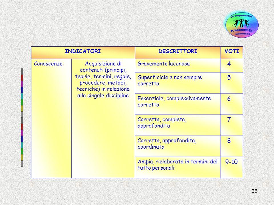 65 INDICATORIDESCRITTORIVOTI ConoscenzeAcquisizione di contenuti (principi, teorie, termini, regole, procedure, metodi, tecniche) in relazione alle si