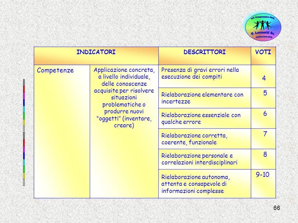 66 INDICATORIDESCRITTORIVOTI Competenze Applicazione concreta, a livello individuale, delle conoscenze acquisite per risolvere situazioni problematich