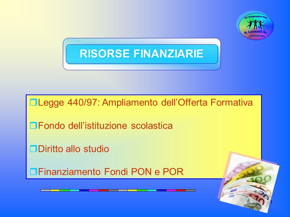 71 RISORSE FINANZIARIE Legge 440/97: Ampliamento dellOfferta Formativa Fondo dellistituzione scolastica Diritto allo studio Finanziamento Fondi PON e