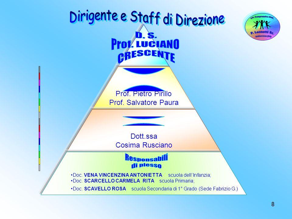 9 AREA Ins.FALCONE GIULIANA AREA Prof. LONGO GIUSEPPE AREA Prof.ssa SCAVELLO MARIA R.