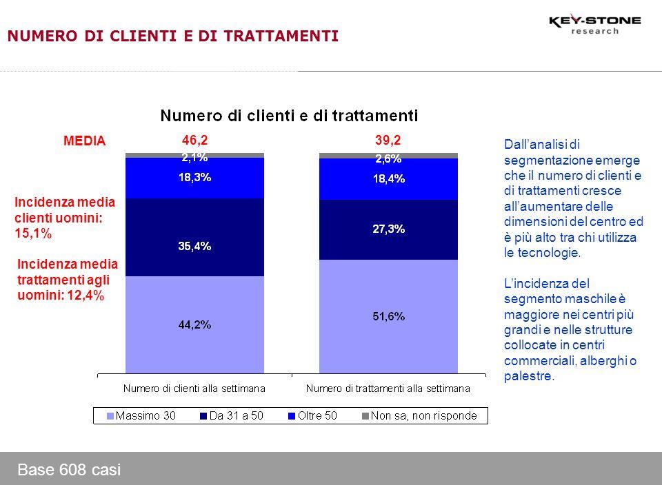 Base 608 casi NUMERO DI CLIENTI E DI TRATTAMENTI 46,2 Incidenza media clienti uomini: 15,1% 39,2 Incidenza media trattamenti agli uomini: 12,4% MEDIA
