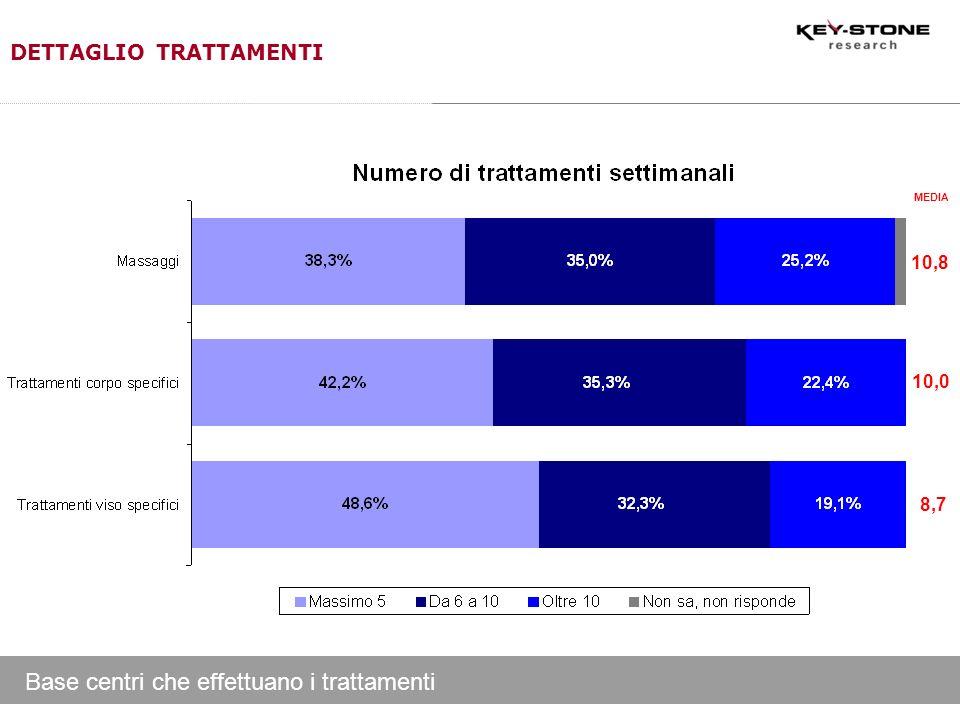 Base centri che effettuano i trattamenti DETTAGLIO TRATTAMENTI 10,8 10,0 8,7 MEDIA