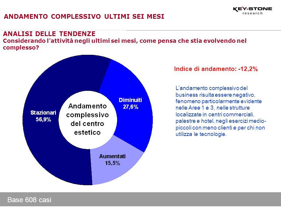 Base 608 casi Indice di andamento: -12,2% ANALISI DELLE TENDENZE Considerando lattività negli ultimi sei mesi, come pensa che stia evolvendo nel compl