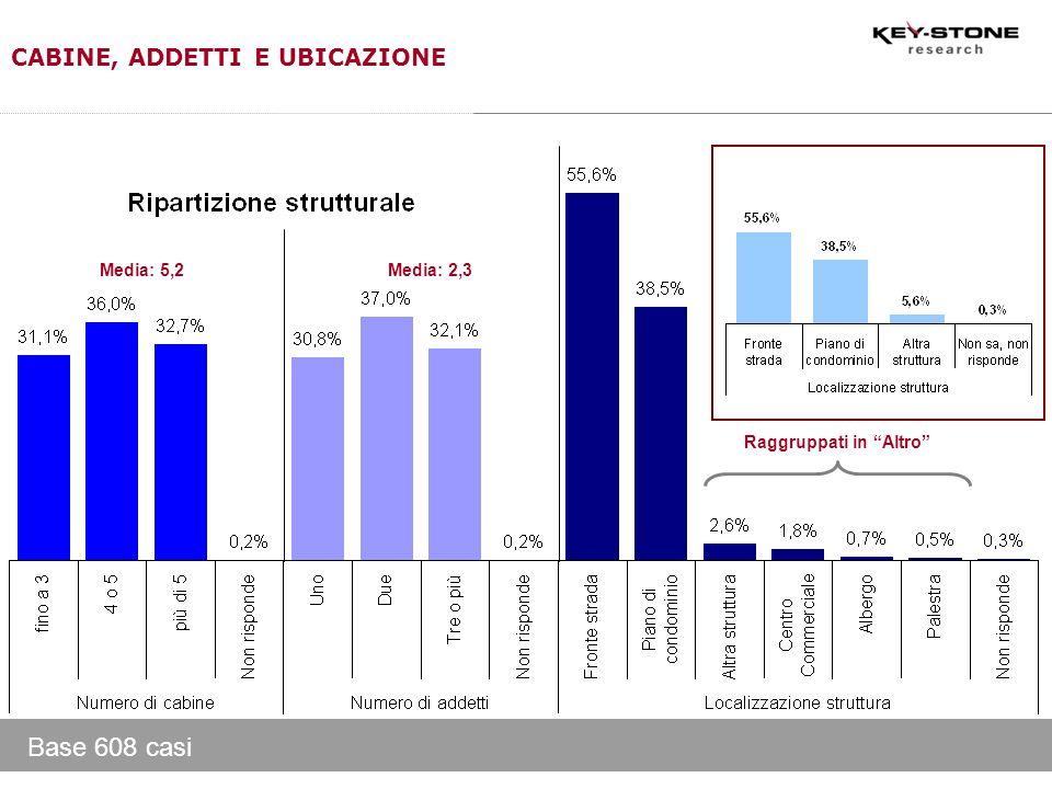 Raggruppati in Altro Media: 5,2Media: 2,3 Base 608 casi CABINE, ADDETTI E UBICAZIONE