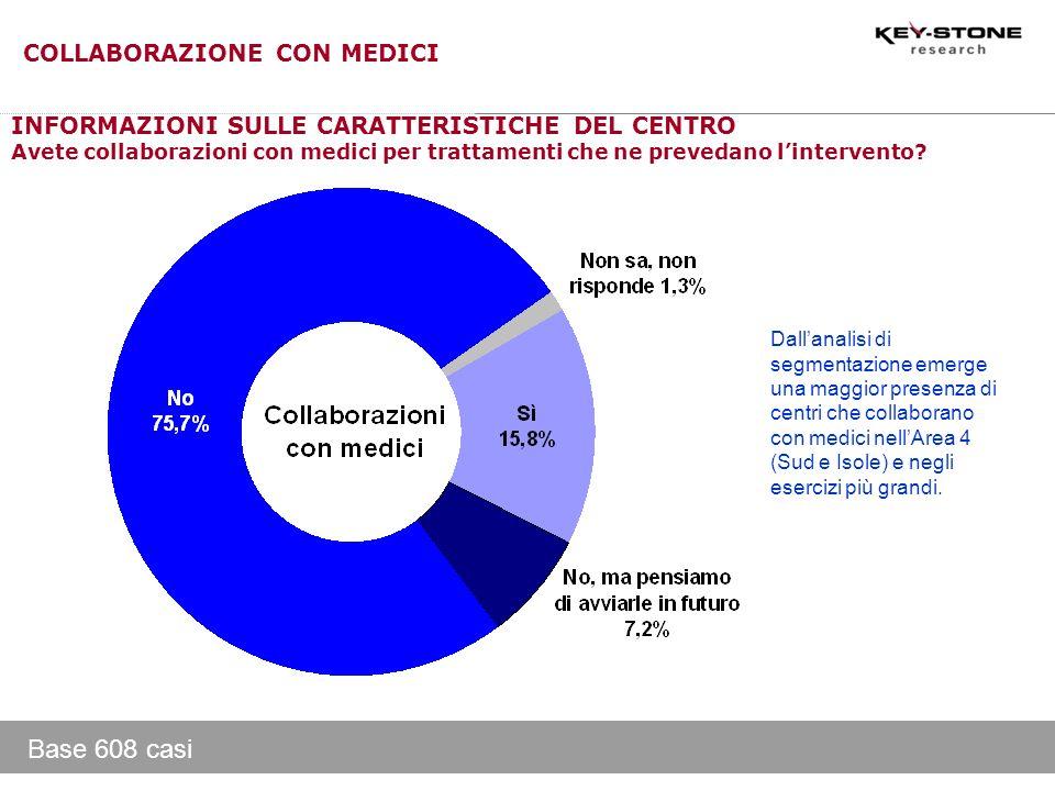 Base 608 casi INFORMAZIONI SULLE CARATTERISTICHE DEL CENTRO Avete collaborazioni con medici per trattamenti che ne prevedano lintervento? Dallanalisi
