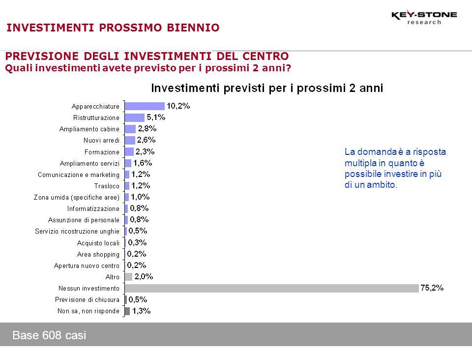 Base 608 casi PREVISIONE DEGLI INVESTIMENTI DEL CENTRO Quali investimenti avete previsto per i prossimi 2 anni? La domanda è a risposta multipla in qu