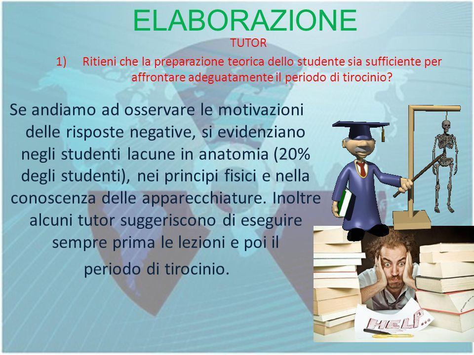 ELABORAZIONE TUTOR 1)Ritieni che la preparazione teorica dello studente sia sufficiente per affrontare adeguatamente il periodo di tirocinio.