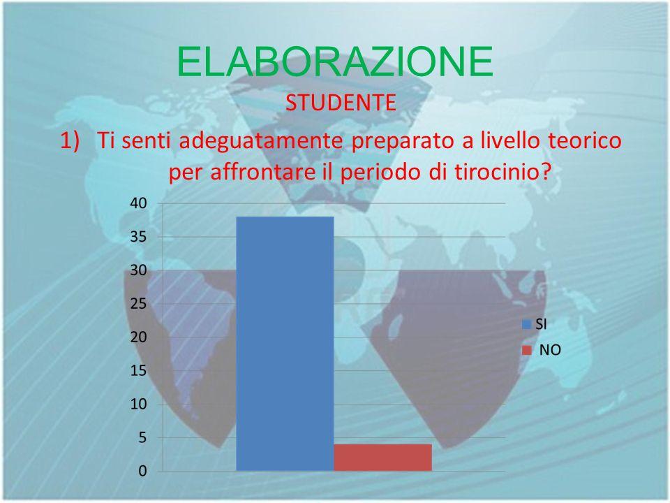 ELABORAZIONE STUDENTE 1)Ti senti adeguatamente preparato a livello teorico per affrontare il periodo di tirocinio?