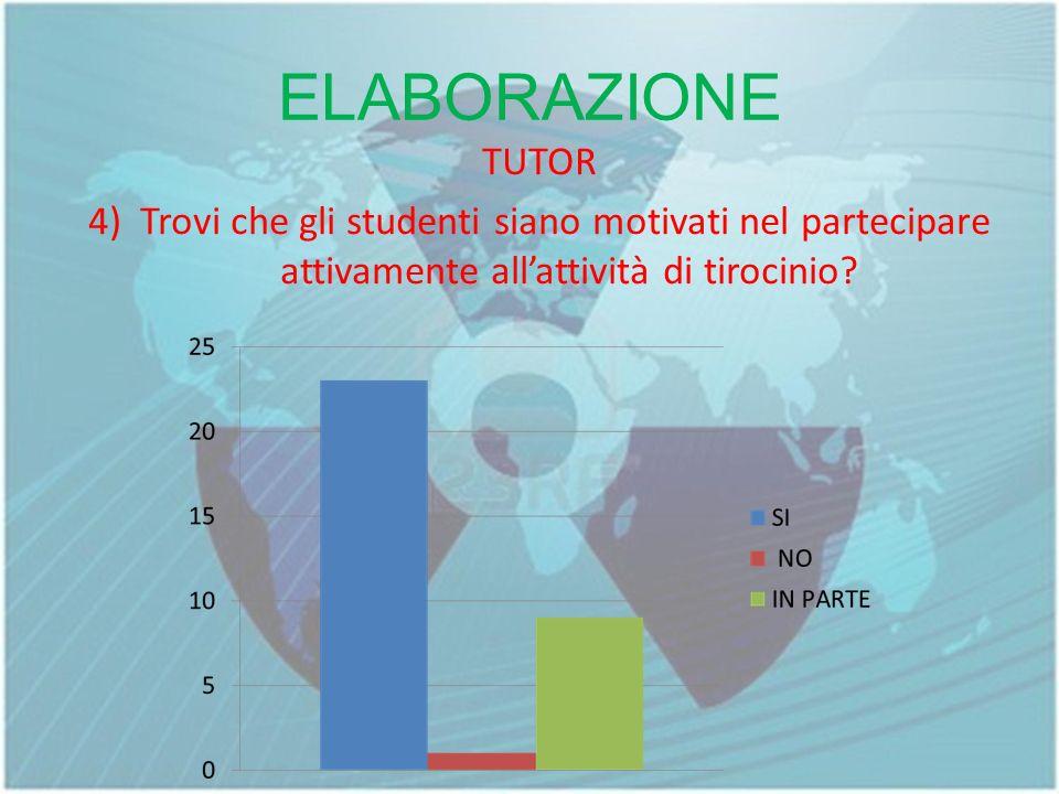 ELABORAZIONE TUTOR 4) Trovi che gli studenti siano motivati nel partecipare attivamente allattività di tirocinio?