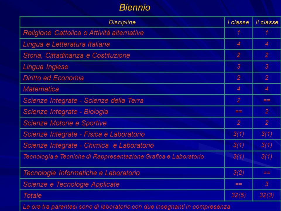 DisciplineIII classeIV classe V classe Religione/Attività Alternative111 Lingua e Letteratura Italiana444 Storia Cittadinanza e Costituzione222 Lingua Inglese333 Matematica 333 Scienze motorie e sportive 222 Complementi di Matematica11== In caso di scelta delle Articolazioni Chimica e materiali Chimica analitica e strumentale7(3)6(3)8(4) Chimica organica e biochimica5(3) 3(2) Tecnologie chimiche industriali4(2)5(3)6(3) In caso di scelta della Articolazione Biotecnologie Ambientali Chimica analitica e strumentale4(2)4(3) Chimica organica e biochimica4(3) Biologia, microbiologia e tecnologie di controllo ambientale6(3) 6(4) Fisica Ambientale22 3 Totale32(8)32(9) 32(10) Le ore tra parentesi sono di laboratorio con due insegnanti in compresenza CHIMICA MATERIALI E BIOTECNOLOGIE
