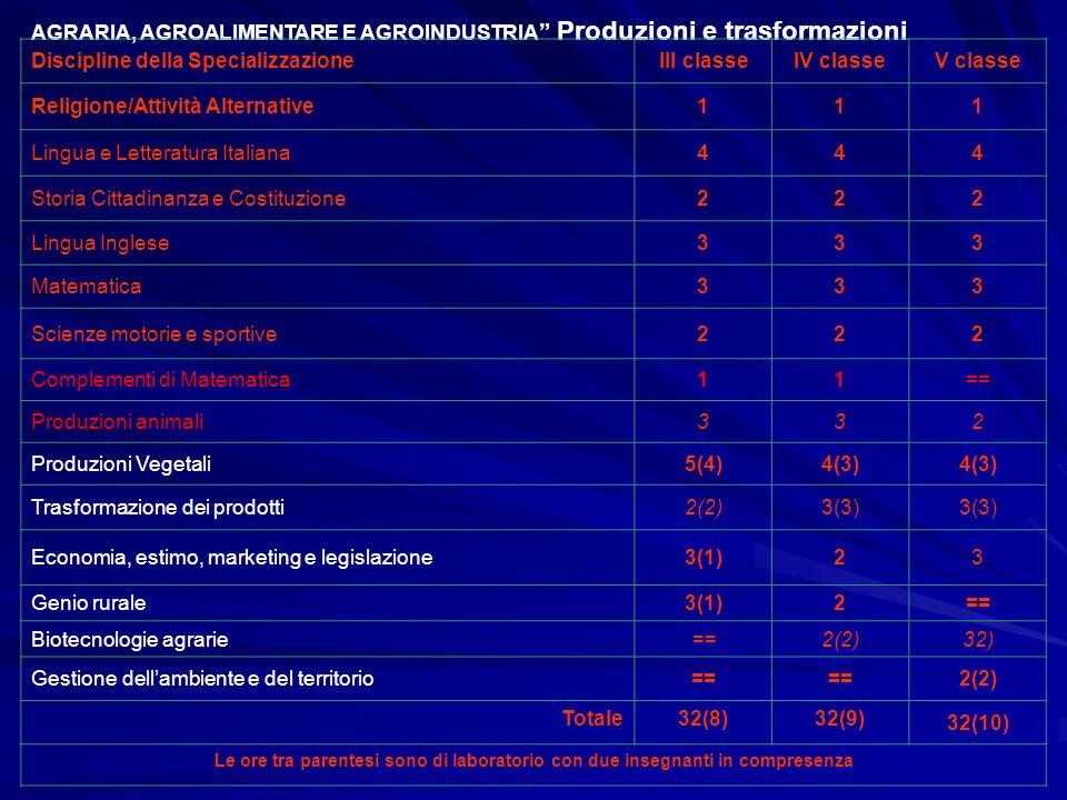 Agraria, Agroalimentare e Agroindustria: Organizzazione e della gestione delle attività produttive, trasformative e valorizzative del settore, con attenzione alla qualità dei prodotti ed al rispetto dellambiente gestione del territorio, con specifico riguardo agli equilibri ambientali e a quelli idrogeologici e paesaggistici.