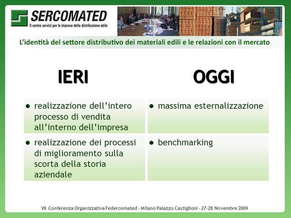 VII Conferenza Organizzativa Federcomated – Milano Palazzo Castiglioni - 27-28 Novembre 2009 IERIOGGI realizzazione dellintero processo di vendita allinterno dellimpresa massima esternalizzazione realizzazione dei processi di miglioramento sulla scorta della storia aziendale benchmarking