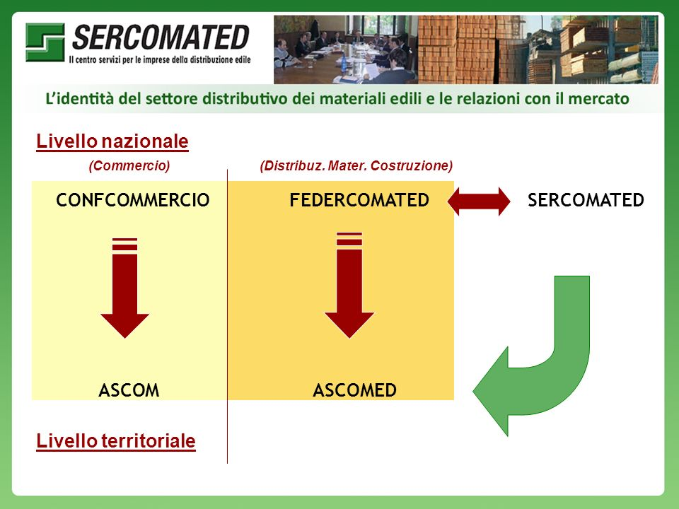 Livello nazionale (Commercio)(Distribuz. Mater. Costruzione) Livello territoriale CONFCOMMERCIOFEDERCOMATEDSERCOMATED ASCOMASCOMED