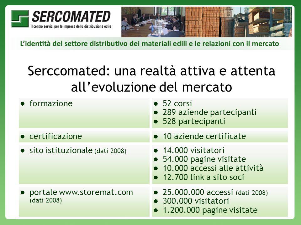 VII Conferenza Organizzativa Federcomated – Milano Palazzo Castiglioni - 27-28 Novembre 2009 Serccomated: una realtà attiva e attenta allevoluzione de