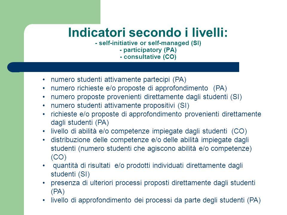 Indicatori secondo i livelli: - self-initiative or self-managed (SI) - participatory (PA) - consultative (CO) numero studenti attivamente partecipi (PA) numero richieste e/o proposte di approfondimento (PA) numero proposte provenienti direttamente dagli studenti (SI) numero studenti attivamente propositivi (SI) richieste e/o proposte di approfondimento provenienti direttamente dagli studenti (PA) livello di abilità e/o competenze impiegate dagli studenti (CO) distribuzione delle competenze e/o delle abilità impiegate dagli studenti (numero studenti che agiscono abilità e/o competenze) (CO) quantità di risultati e/o prodotti individuati direttamente dagli studenti (SI) presenza di ulteriori processi proposti direttamente dagli studenti (PA) livello di approfondimento dei processi da parte degli studenti (PA)