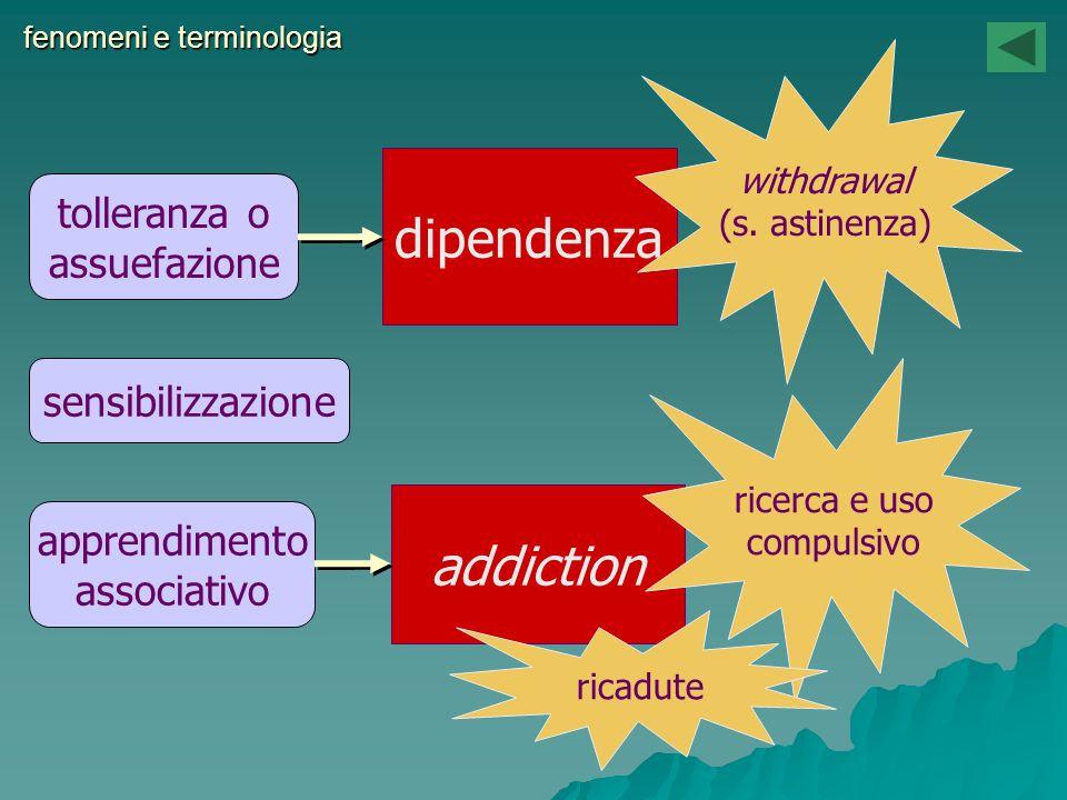 fenomeni e terminologia dipendenza tolleranza o assuefazione addiction sensibilizzazione apprendimento associativo withdrawal (s. astinenza) ricerca e