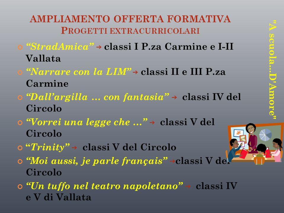 AMPLIAMENTO OFFERTA FORMATIVA P ROGETTI EXTRACURRICOLARI StradAmica classi I P.za Carmine e I-II Vallata Narrare con la LIM classi II e III P.za Carmi