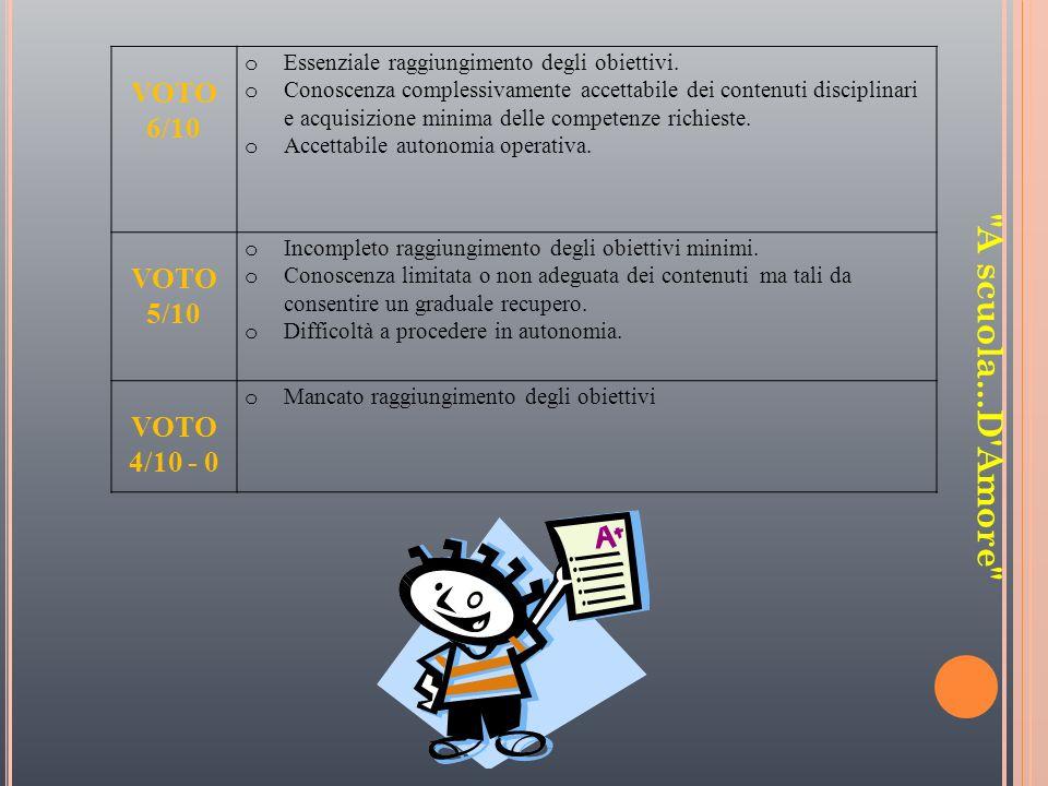 VOTO 6/10 o Essenziale raggiungimento degli obiettivi. o Conoscenza complessivamente accettabile dei contenuti disciplinari e acquisizione minima dell