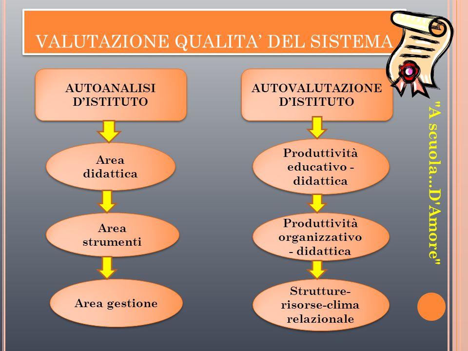 VALUTAZIONE QUALITA DEL SISTEMA VALUTAZIONE QUALITA DEL SISTEMA AUTOANALISI DISTITUTO AUTOVALUTAZIONE DISTITUTO Produttività educativo - didattica Pro