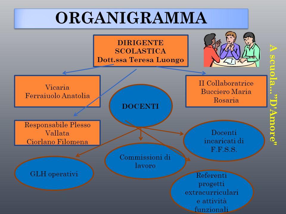 ORGANIGRAMMA ORGANIGRAMMA DIRIGENTE SCOLASTICA Dott.ssa Teresa Luongo Vicaria Ferraiuolo Anatolia II Collaboratrice Bucciero Maria Rosaria DOCENTI Res