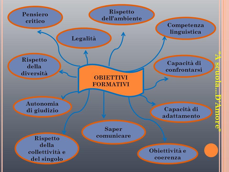 Competenza linguistica Capacità di confrontarsi Rispetto dellambiente Legalità Capacità di adattamento Pensiero critico Rispetto della diversità Auton