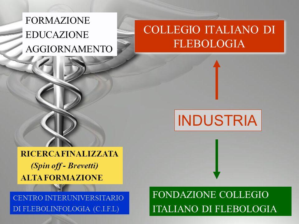 COLLEGIO ITALIANO DI FLEBOLOGIA FONDAZIONE COLLEGIO ITALIANO DI FLEBOLOGIA CENTRO INTERUNIVERSITARIO DI FLEBOLINFOLOGIA (C.I.F.L) INDUSTRIA RICERCA FINALIZZATA (Spin off - Brevetti) ALTA FORMAZIONE FORMAZIONE EDUCAZIONE AGGIORNAMENTO