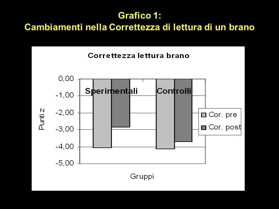 Grafico 1: Cambiamenti nella Correttezza di lettura di un brano