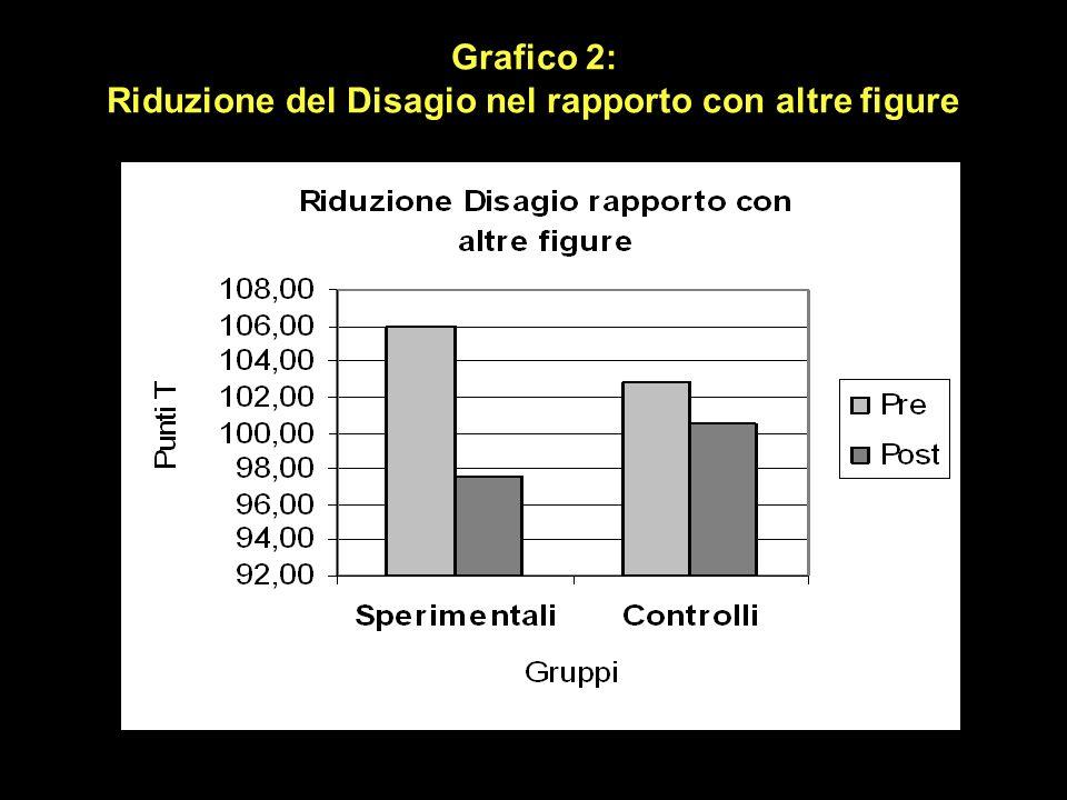 Grafico 2: Riduzione del Disagio nel rapporto con altre figure
