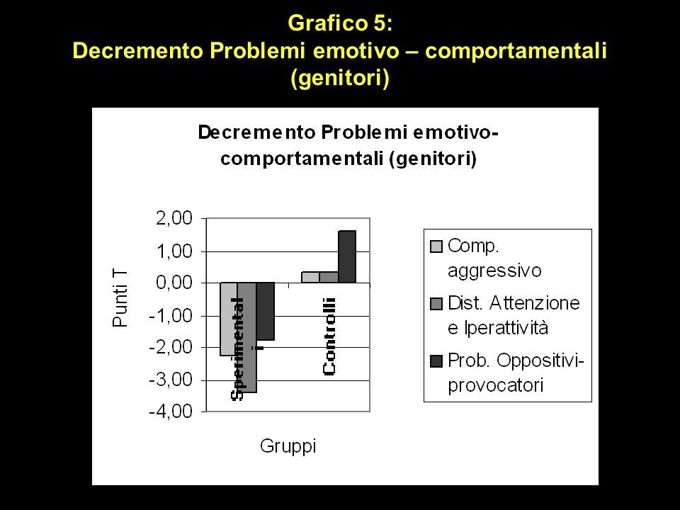 Grafico 5: Decremento Problemi emotivo – comportamentali (genitori)