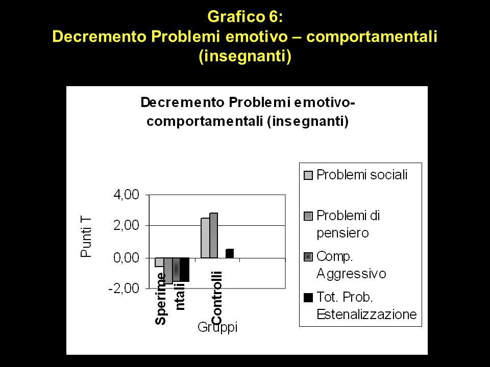 Grafico 6: Decremento Problemi emotivo – comportamentali (insegnanti)