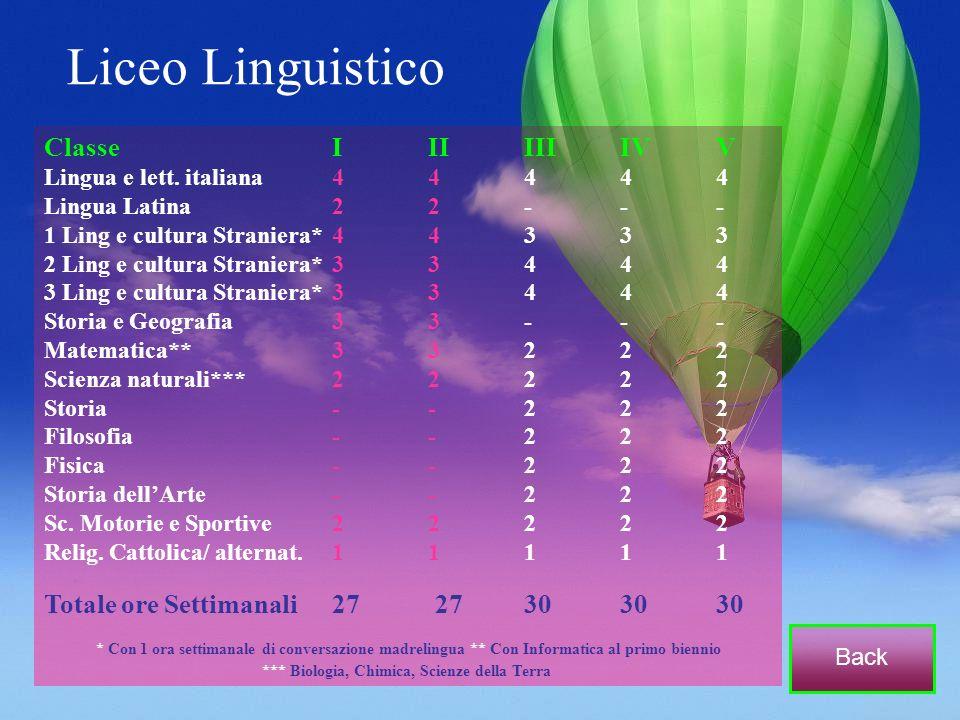 Liceo Linguistico ClasseIIIIIIIVV Lingua e lett. italiana44444 Lingua Latina22--- 1 Ling e cultura Straniera*44333 2 Ling e cultura Straniera*33444 3