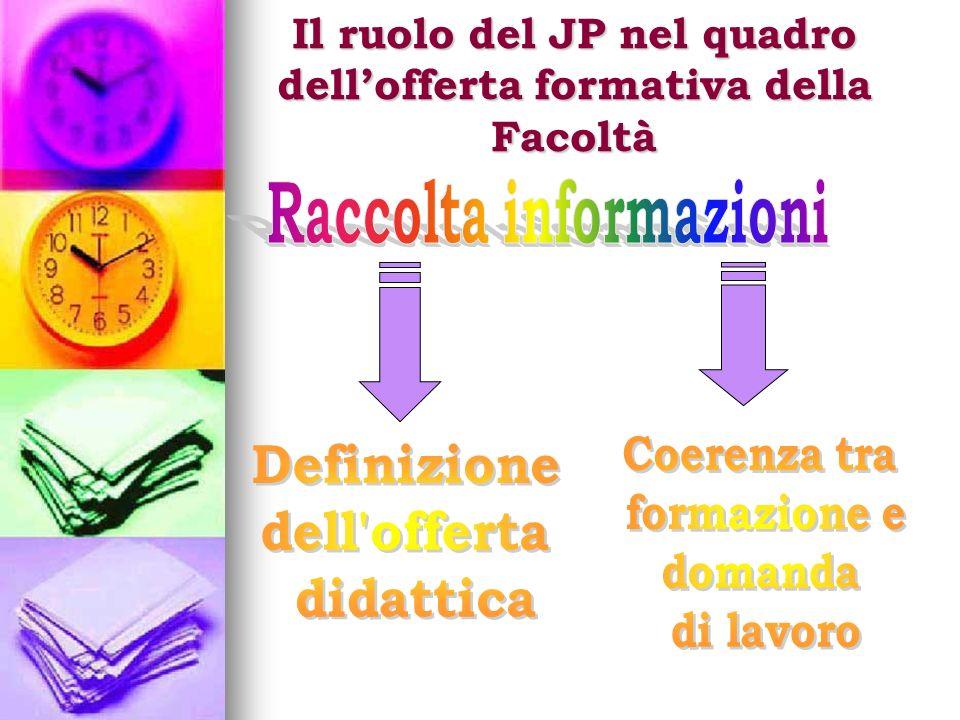 Il ruolo del JP nel quadro dellofferta formativa della Facoltà