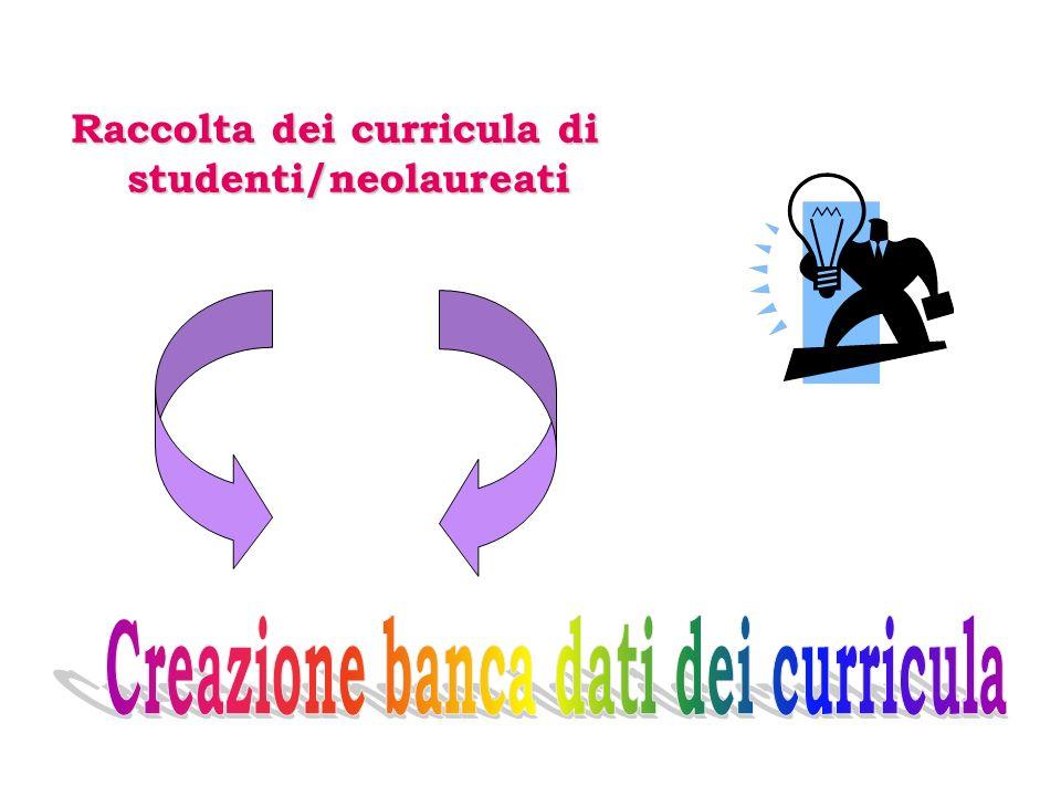Raccolta dei curricula di studenti/neolaureati Raccolta dei curricula di studenti/neolaureati