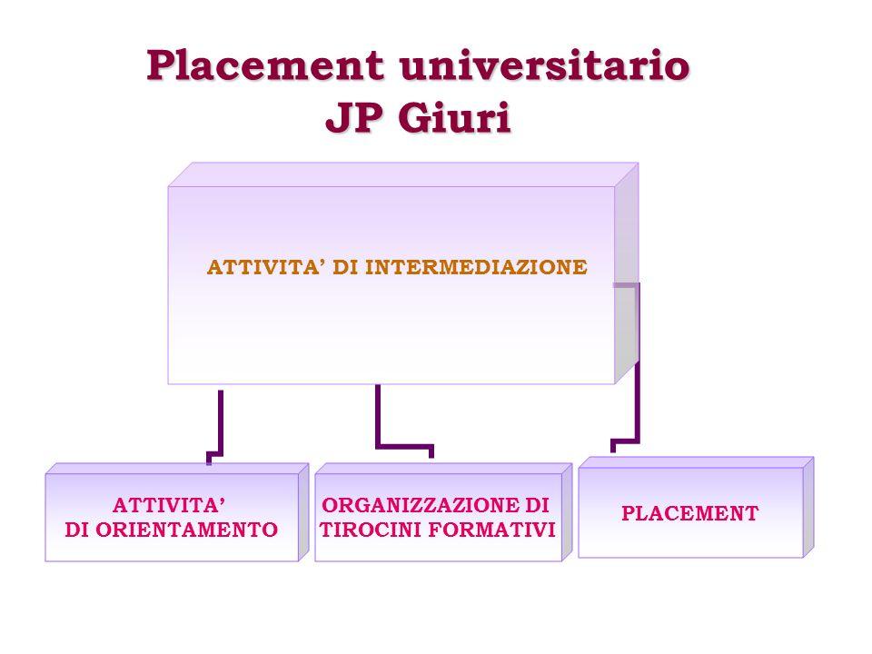ATTIVITA DI INTERMEDIAZIONE ATTIVITA DI ORIENTAMENTO ORGANIZZAZIONE DI TIROCINI FORMATIVI PLACEMENT Placement universitario JP Giuri