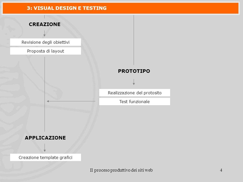 Il proceso produttivo dei siti web4 CREAZIONE Revisione degli obiettivi Proposta di layout PROTOTIPO Realizzazione del protosito APPLICAZIONE Creazione template grafici Test funzionale 3: VISUAL DESIGN E TESTING