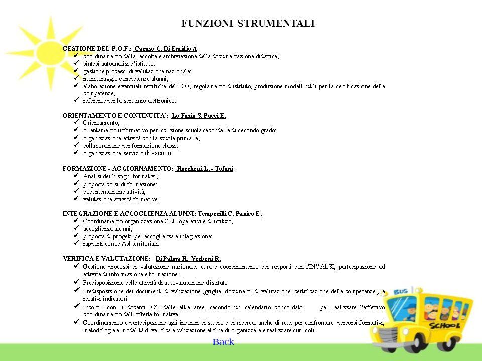 COORDINATORI DI CLASSE Funzioni ClasseDocente coordinatoreDisciplina 1AProf.