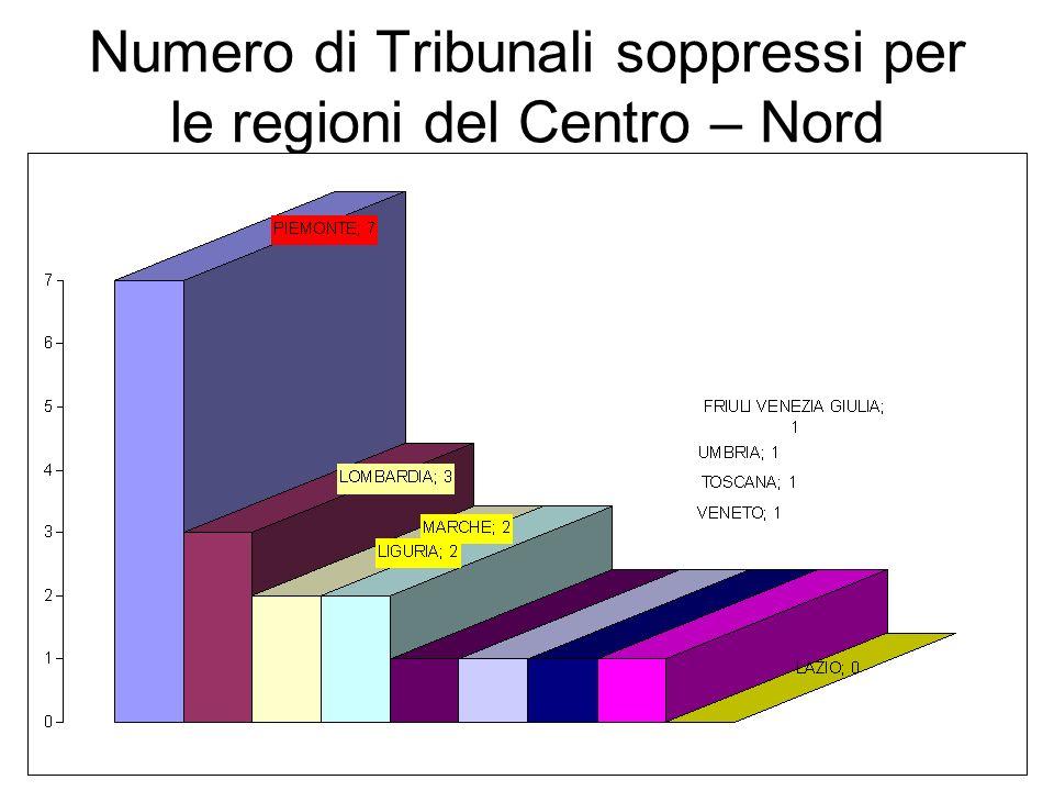 Numero di Tribunali soppressi per le regioni del Centro – Nord