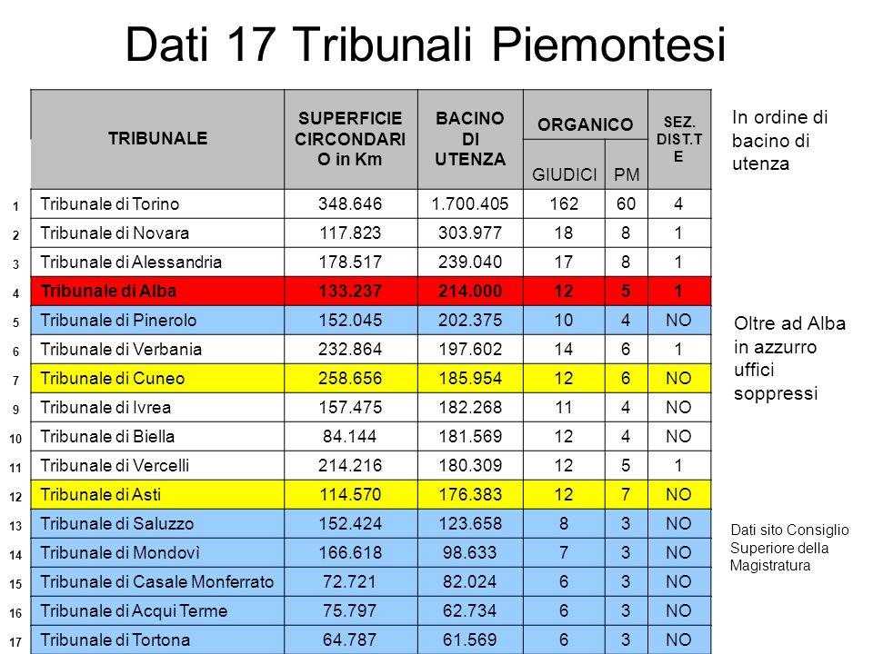 Dati 17 Tribunali Piemontesi Dati sito Consiglio Superiore della Magistratura In ordine di bacino di utenza TRIBUNALE SUPERFICIE CIRCONDARI O in Km BACINO DI UTENZA ORGANICO SEZ.