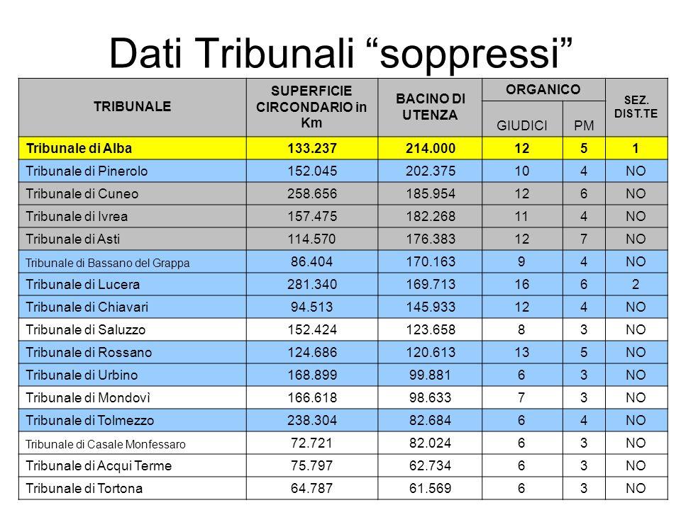 Dati Tribunali soppressi TRIBUNALE SUPERFICIE CIRCONDARIO in Km BACINO DI UTENZA ORGANICO SEZ.