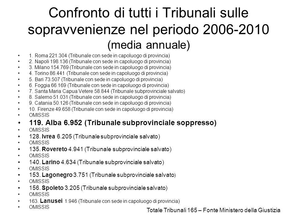 Confronto di tutti i Tribunali sulle sopravvenienze nel periodo 2006-2010 (media annuale) 1.