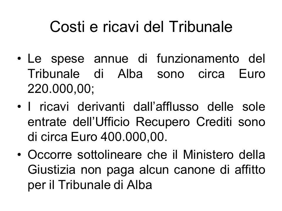 Costi e ricavi del Tribunale Le spese annue di funzionamento del Tribunale di Alba sono circa Euro 220.000,00; I ricavi derivanti dallafflusso delle sole entrate dellUfficio Recupero Crediti sono di circa Euro 400.000,00.