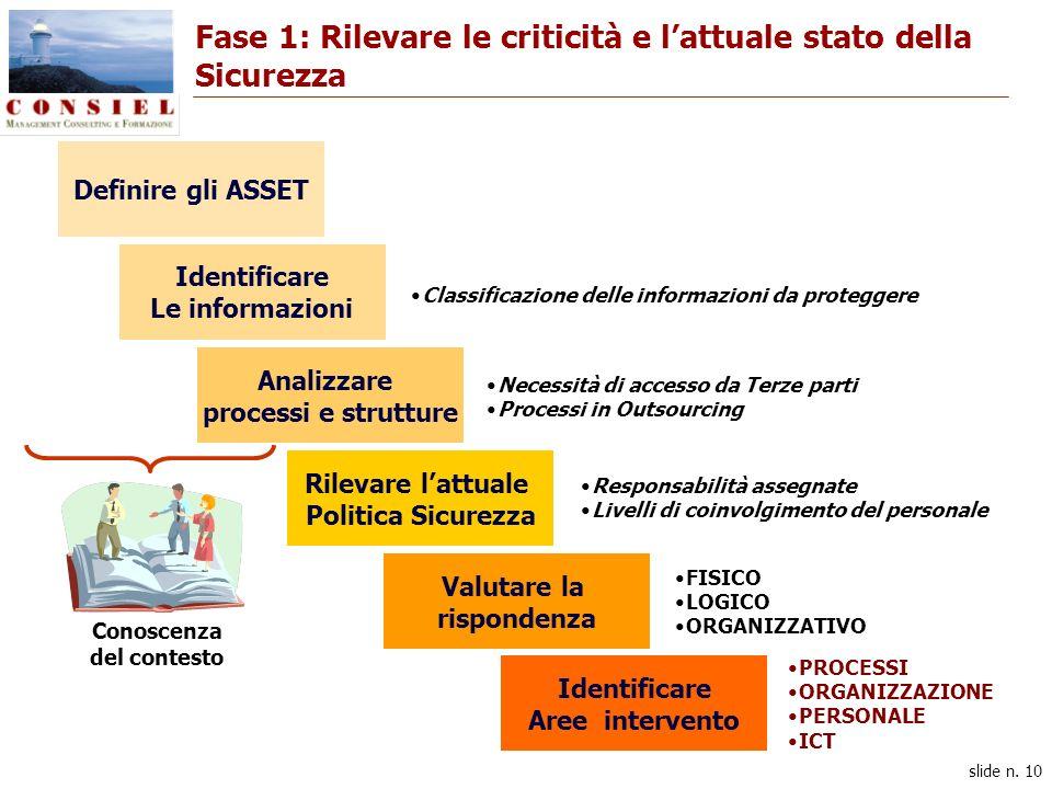 slide n. 10 Fase 1: Rilevare le criticità e lattuale stato della Sicurezza Definire gli ASSET Identificare Le informazioni Analizzare processi e strut