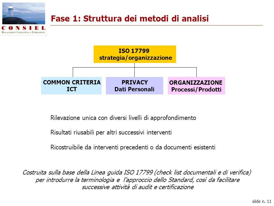 slide n. 11 Fase 1: Struttura dei metodi di analisi COMMON CRITERIA ICT PRIVACY Dati Personali ORGANIZZAZIONE Processi/Prodotti ISO 17799 strategia/or