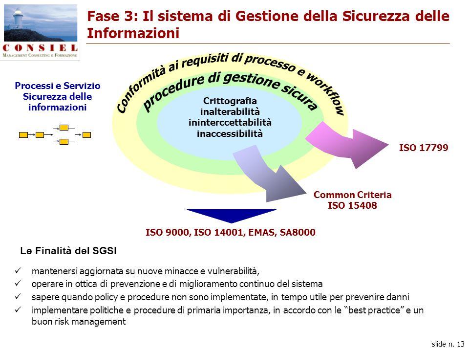slide n. 13 Fase 3: Il sistema di Gestione della Sicurezza delle Informazioni Common Criteria ISO 15408 ISO 17799 Processi e Servizio Sicurezza delle
