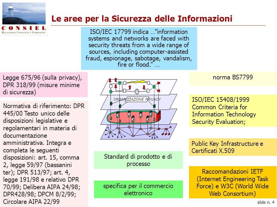 slide n. 4 Le aree per la Sicurezza delle Informazioni ISO/IEC 17799 indica …information systems and networks are faced with security threats from a w