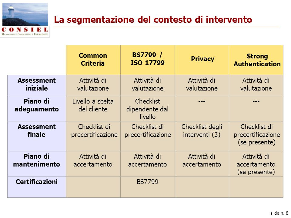 slide n. 8 Common Criteria BS7799 / ISO 17799 Privacy Strong Authentication Assessment iniziale Attività di valutazione Piano di adeguamento Livello a