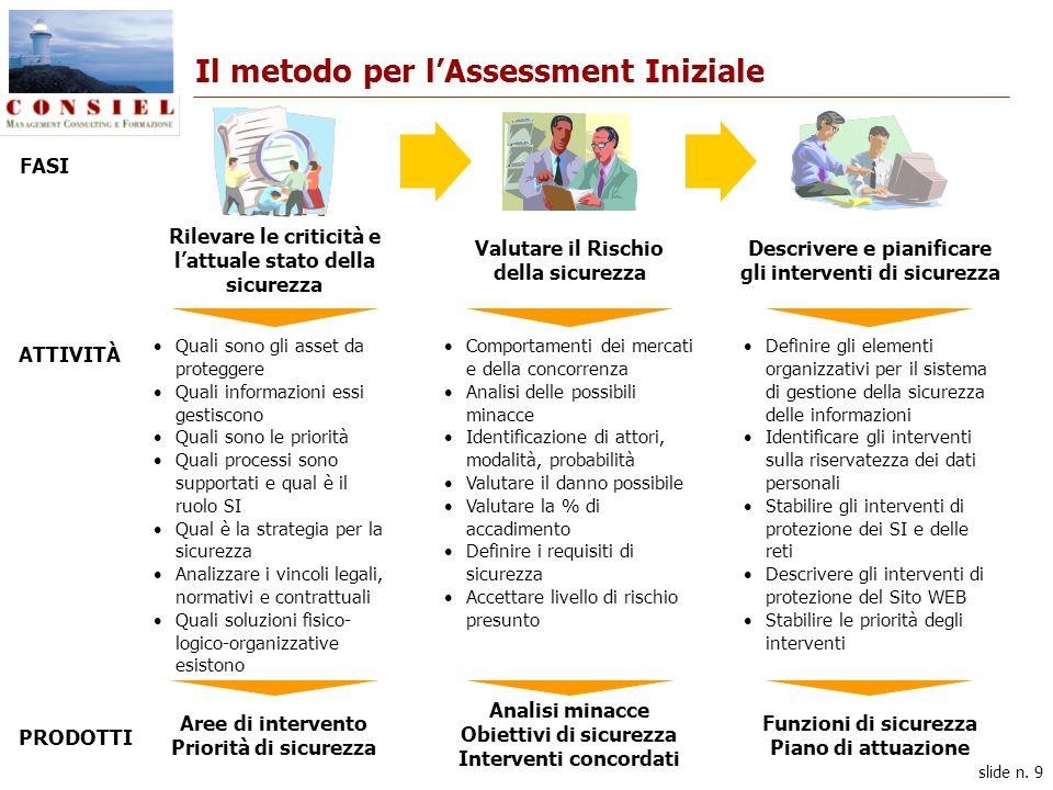 slide n. 9 Il metodo per lAssessment Iniziale Quali sono gli asset da proteggere Quali informazioni essi gestiscono Quali sono le priorità Quali proce