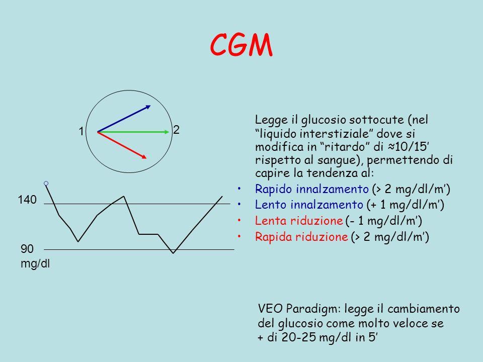 CGM Legge il glucosio sottocute (nel liquido interstiziale dove si modifica in ritardo di 10/15 rispetto al sangue), permettendo di capire la tendenza al: Rapido innalzamento (> 2 mg/dl/m) Lento innalzamento (+ 1 mg/dl/m) Lenta riduzione (- 1 mg/dl/m) Rapida riduzione (> 2 mg/dl/m) 90 mg/dl 140 1 2 VEO Paradigm: legge il cambiamento del glucosio come molto veloce se + di 20-25 mg/dl in 5